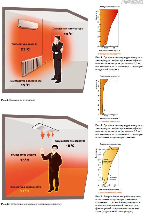 Принцип энергосбережения Билюкс