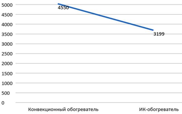 ИК обогреватель или конвектор - сравнение по цене
