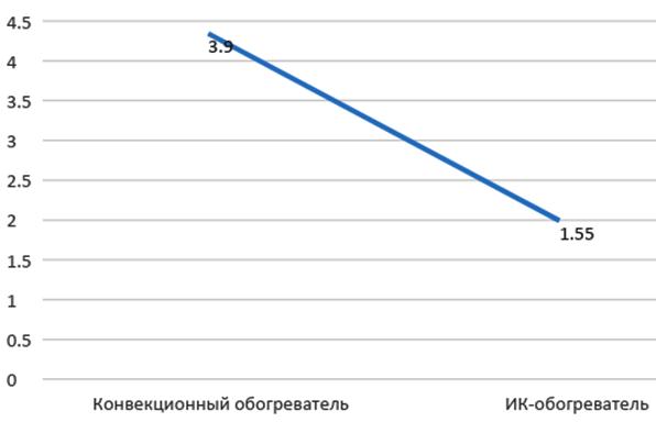 ИК обогреватель или конвектор - сравнение по энергопотреблению