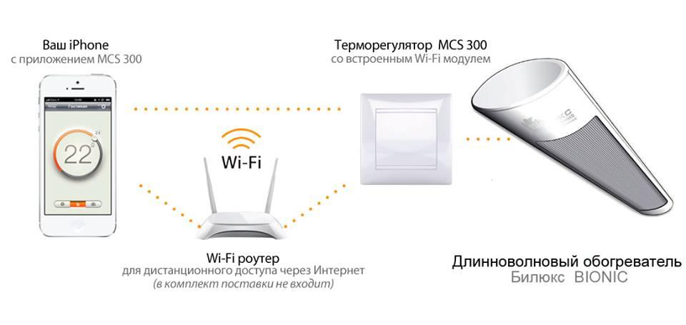 wi-fi терморегулятор bilux