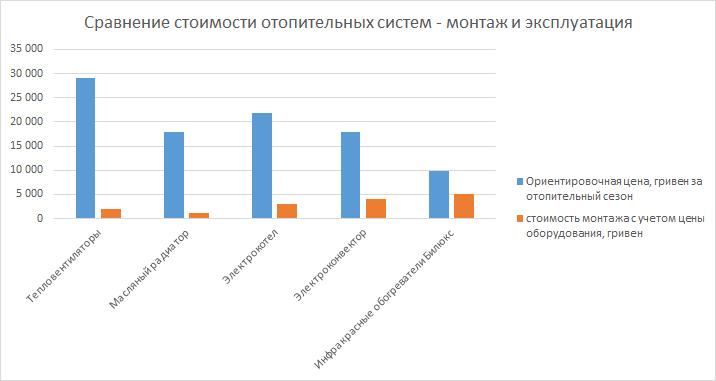 Электрическое отопление. Сравнение стоимости отопительных систем - монтаж и эксплуатация