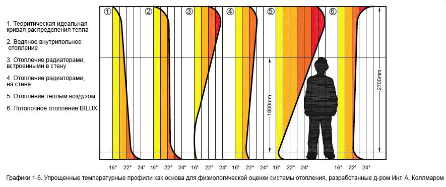 Упрощенные температурные профили для оценки системы электрического отопления