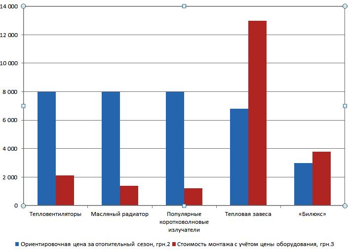Сравнение расходов на обогреватели