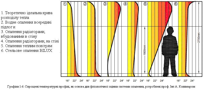 Спрощені температурні профілі для оцінки системи электричного опалення