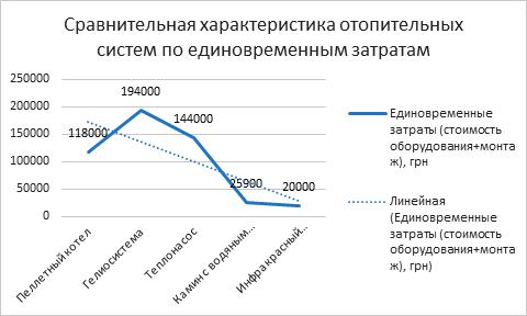 Сравнение по единовременным затратам