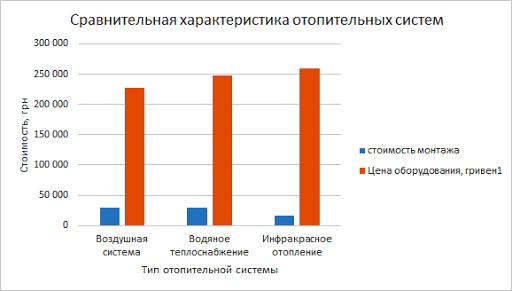 Сравнение характеристик обогревательных систем отопления