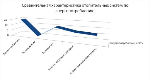 Сравнение отопительных систем по энергопотреблению
