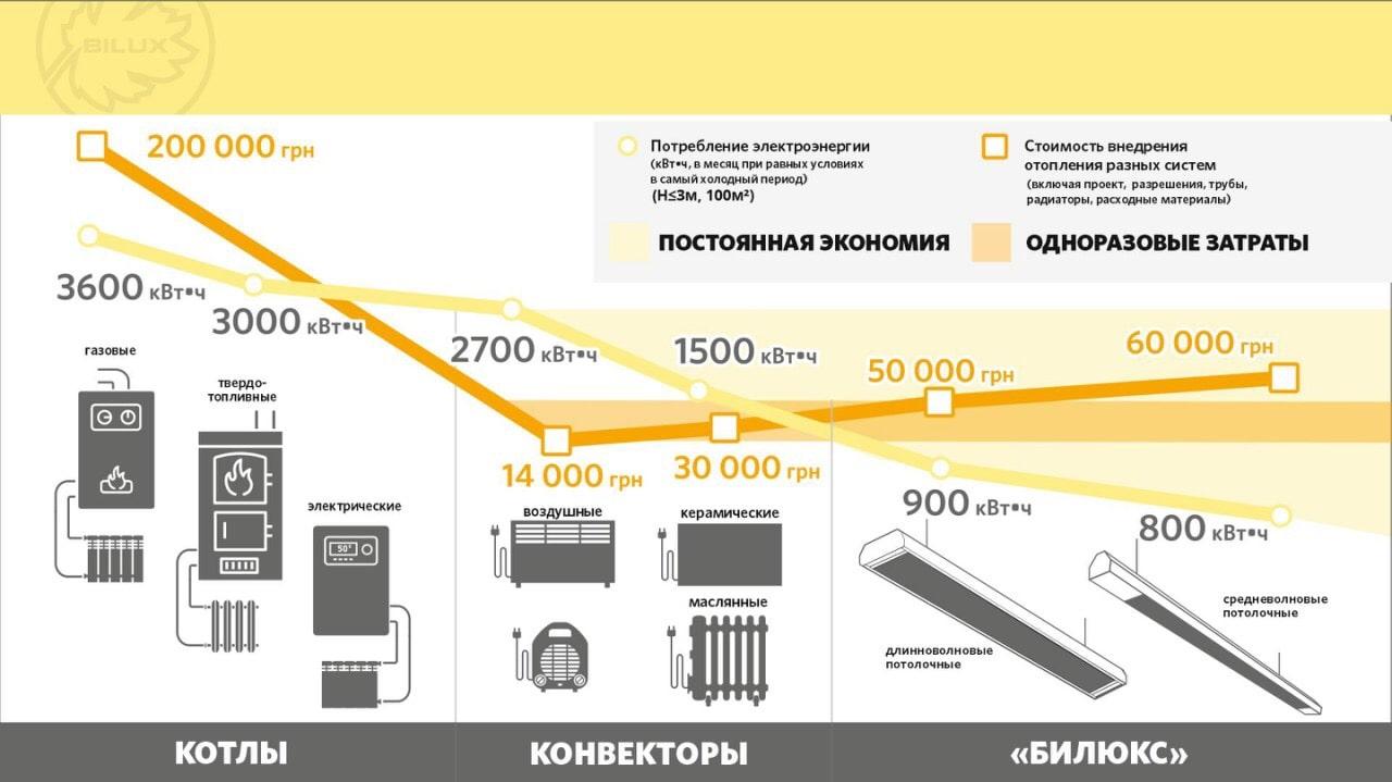 Таблица экономии отопления
